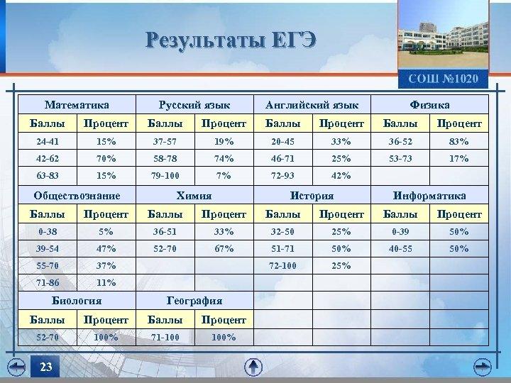 Результаты ЕГЭ Математика Русский язык Английский язык Физика Баллы Процент 24 -41 15% 37