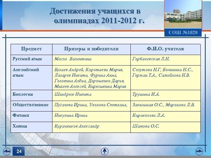Достижения учащихся в олимпиадах 2011 -2012 г. Предмет Призеры и победители Ф. И. О.