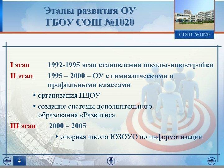Этапы развития ОУ ГБОУ СОШ № 1020 I этап 1992 -1995 этап становления школы-новостройки