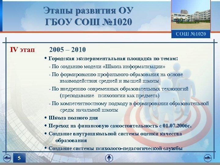 Этапы развития ОУ ГБОУ СОШ № 1020 IV этап 2005 – 2010 Городская экспериментальная