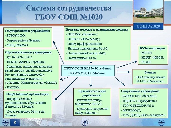 Система сотрудничества ГБОУ СОШ № 1020 Государственное учреждение: - ЮЗОУО ДО; - Управа района