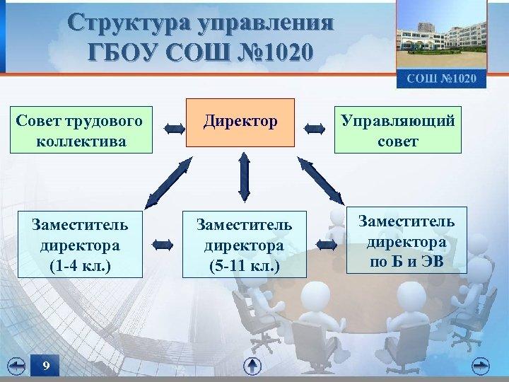 Структура управления ГБОУ СОШ № 1020 Совет трудового коллектива Заместитель директора (1 -4 кл.