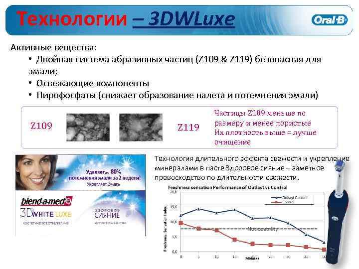 Технологии – 3 DWLuxe Активные вещества: • Двойная система абразивных частиц (Z 109 &