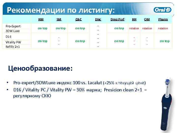 Рекомендации по листингу: HM Pro-Expert 3 DW Luxe SM C&C on top D 16