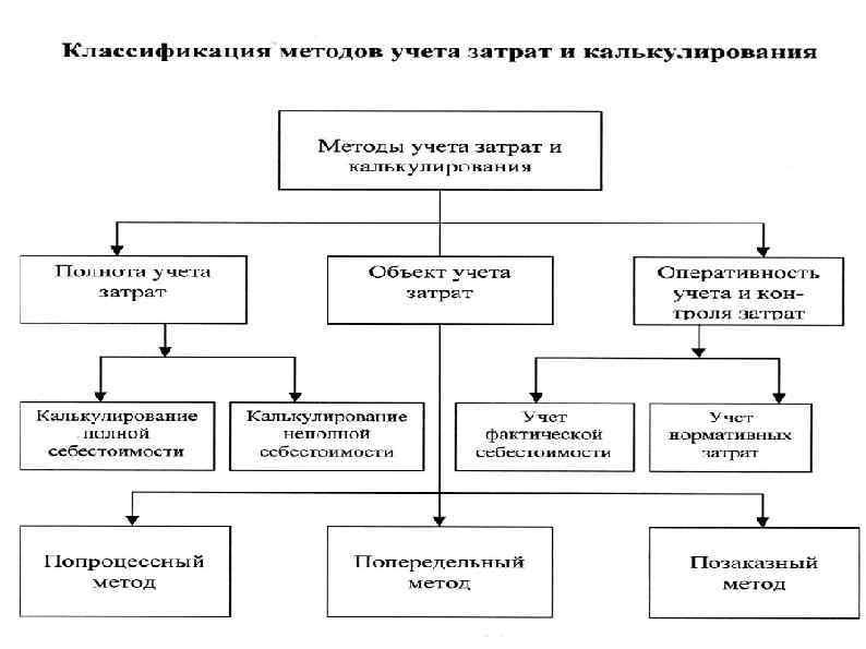 Шпаргалки Учет Издержек Хозяйственной Деятельности