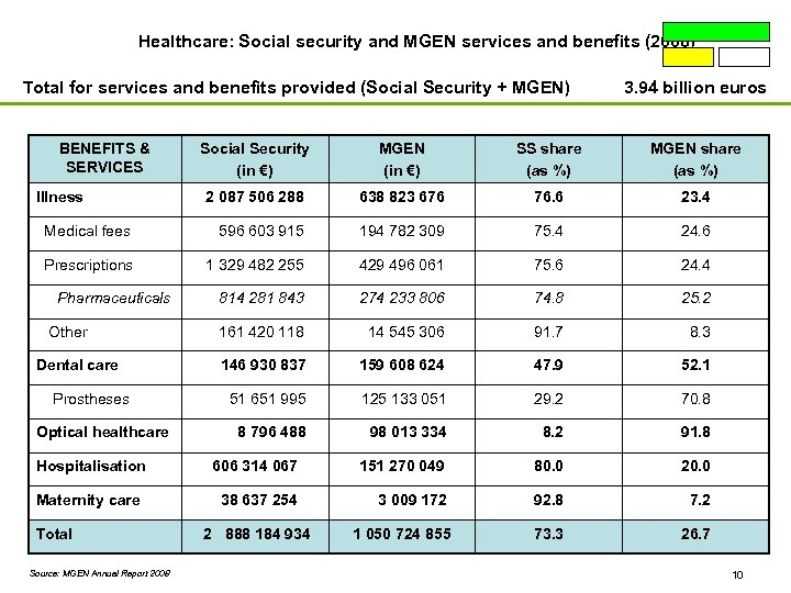 Healthcare: Social security and MGEN services and benefits (2008) Total for services and benefits