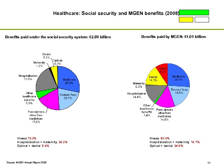 Healthcare: Social security and MGEN benefits (2008) Benefits paid under the social security system: