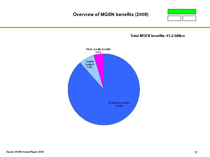 Overview of MGEN benefits (2008) Total MGEN benefits: € 1. 2 billion Source: MGEN.
