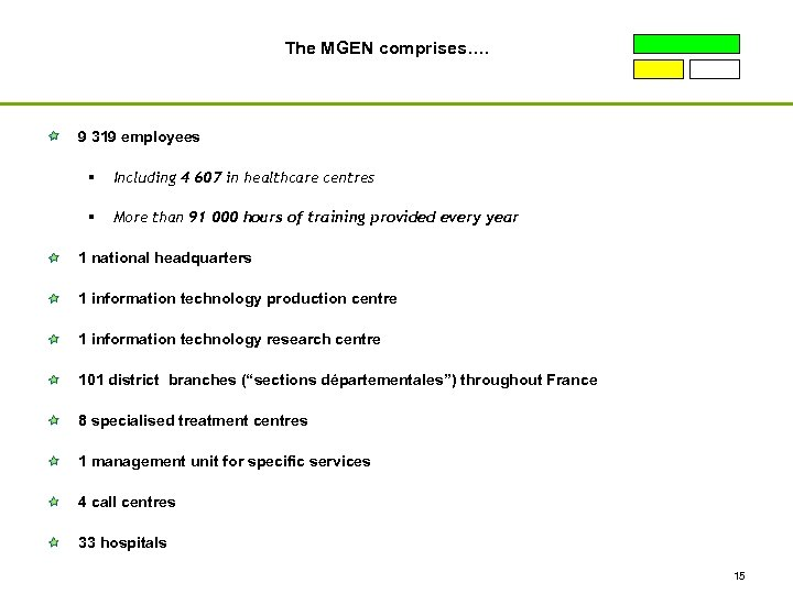 The MGEN comprises…. 9 319 employees § Including 4 607 in healthcare centres §