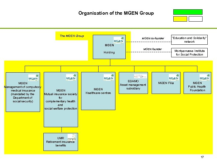 """Organisation of the MGEN Group The MGEN Group MGEN co-founder """"Education and Solidarity"""" network"""