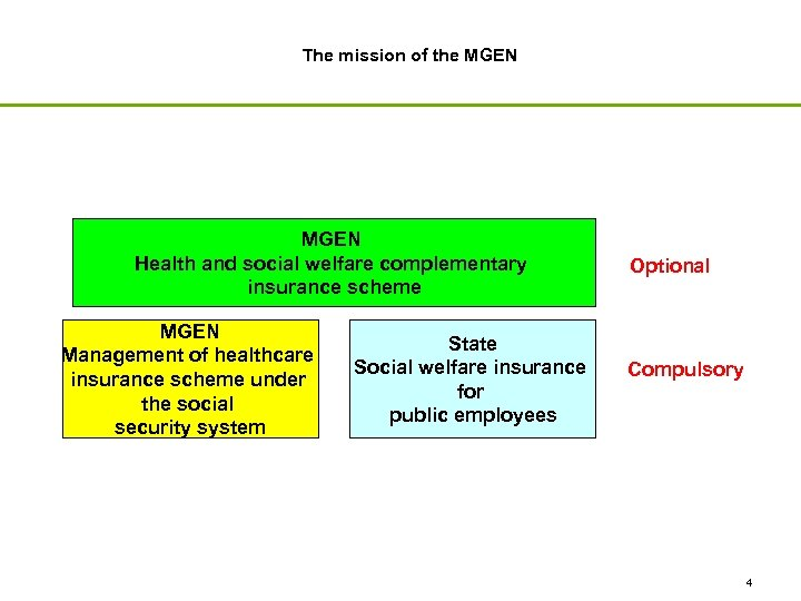 The mission of the MGEN Health and social welfare complementary insurance scheme MGEN Management