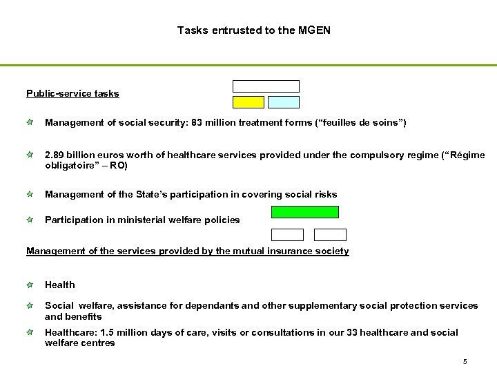 Tasks entrusted to the MGEN Public-service tasks Management of social security: 83 million treatment