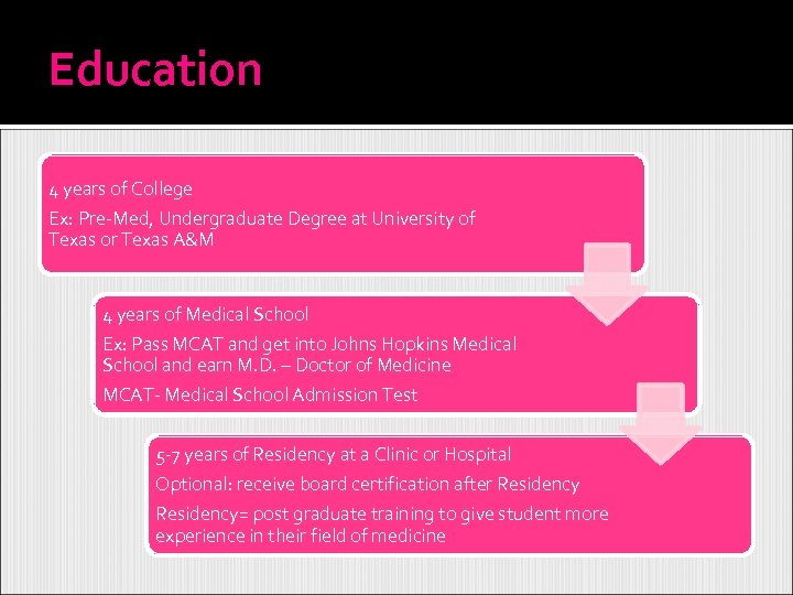 Education 4 years of College Ex: Pre-Med, Undergraduate Degree at University of Texas or
