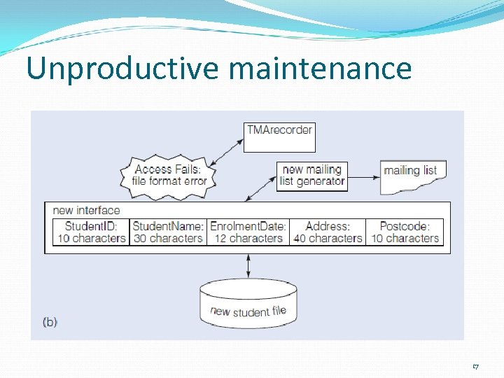 Unproductive maintenance 17