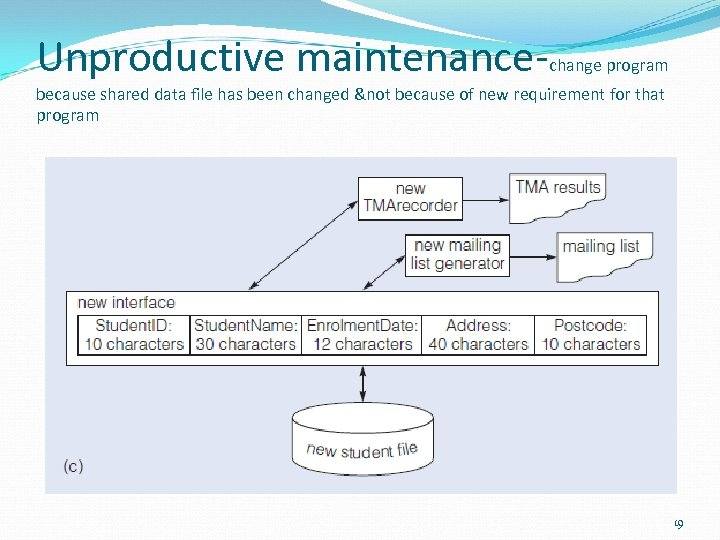 Unproductive maintenance- change program because shared data file has been changed &not because of