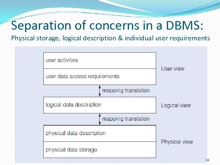 Separation of concerns in a DBMS: Physical storage, logical description & individual user requirements