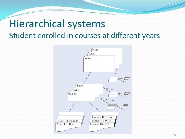 Hierarchical systems Student enrolled in courses at different years 35