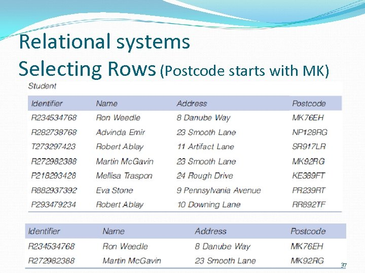 Relational systems Selecting Rows (Postcode starts with MK) 37