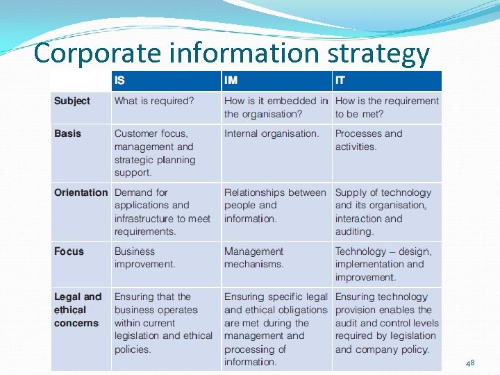 Corporate information strategy 48