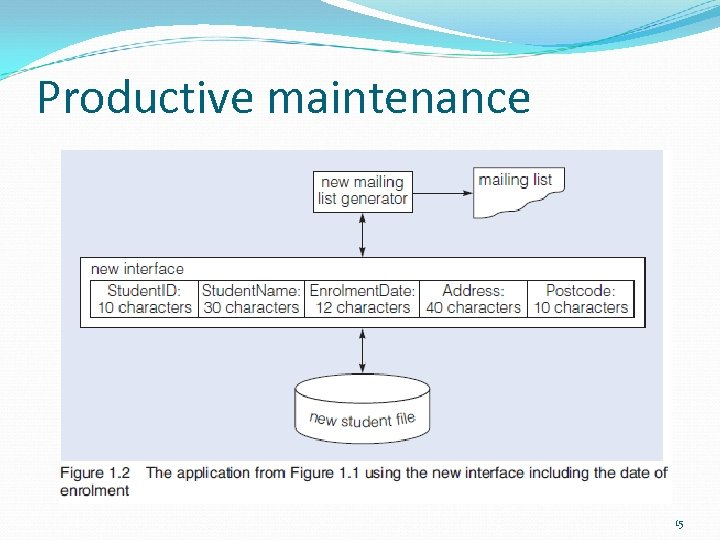 Productive maintenance 15