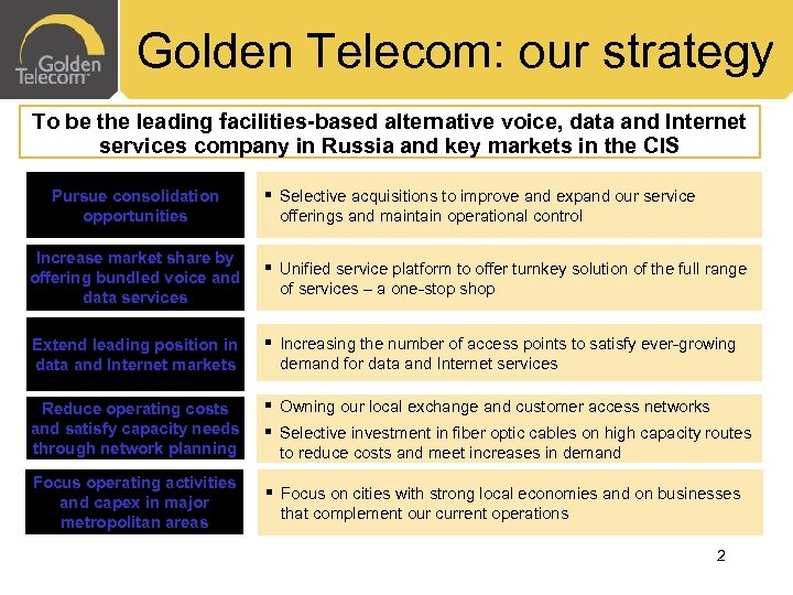 Golden Telecom: our strategy To be the leading facilities-based alternative voice, data and Internet
