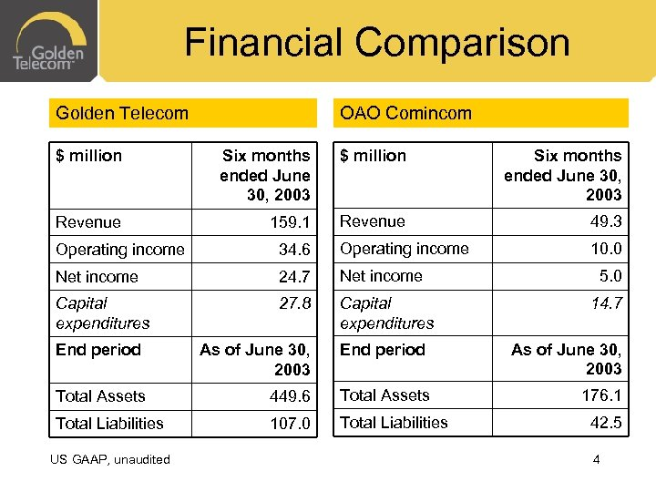 Financial Comparison Golden Telecom OAO Comincom $ million Six months ended June 30, 2003