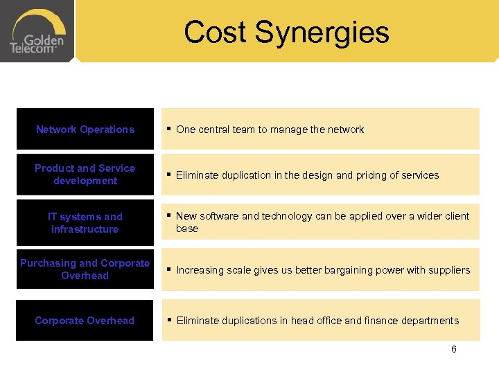 Cost Synergies Network Operations § One central team to manage the network Product and