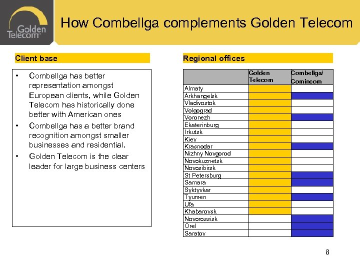 How Combellga complements Golden Telecom Client base • • • Combellga has better representation