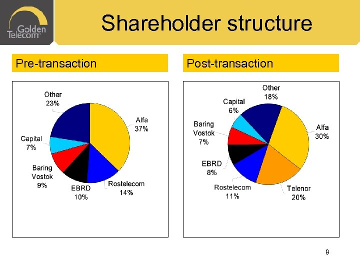 Shareholder structure Pre-transaction Post-transaction 9