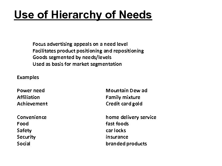 Use of Hierarchy of Needs Focus advertising appeals on a need level Facilitates product