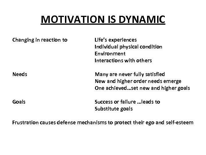 MOTIVATION IS DYNAMIC Changing in reaction to Needs Goals Life's experiences Individual physical condition