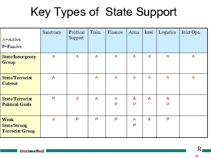Key Types of State Support Sanctuary A=Active P=Passive Political Support Train. Finance Arms Intel