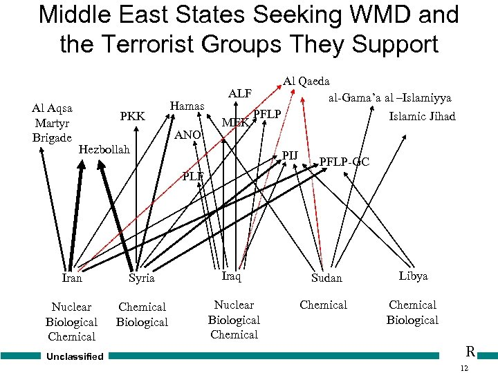 Middle East States Seeking WMD and the Terrorist Groups They Support Al Aqsa Martyr