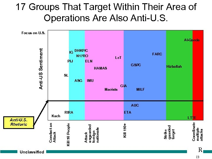17 Groups That Target Within Their Area of Operations Are Also Anti-U. S. Focus