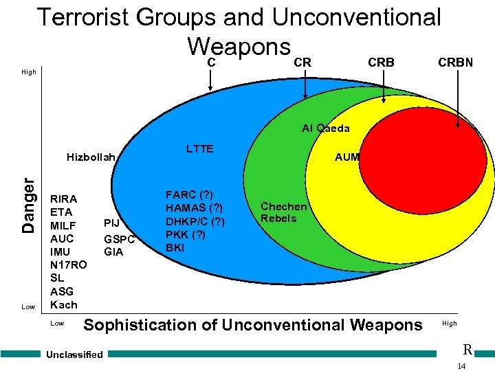 Terrorist Groups and Unconventional Weapons CR C CRBN High Al Qaeda Danger Hizbollah Low