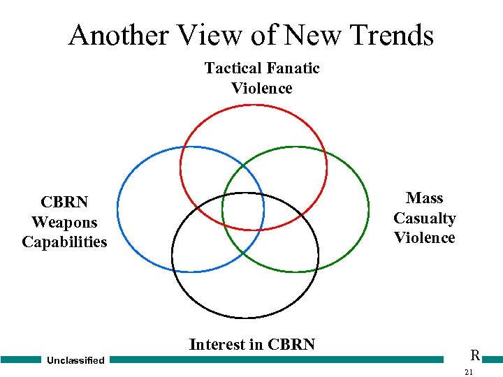 Another View of New Trends Tactical Fanatic Violence Mass Casualty Violence CBRN Weapons Capabilities