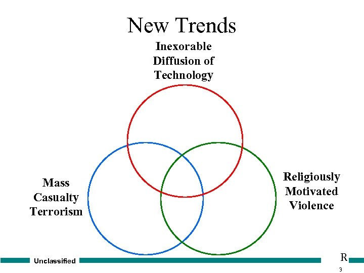 New Trends Inexorable Diffusion of Technology Mass Casualty Terrorism Unclassified Religiously Motivated Violence R