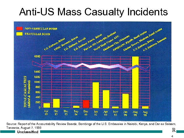 Anti-US Mass Casualty Incidents Source: Report of the Accountability Review Boards, Bombings of the