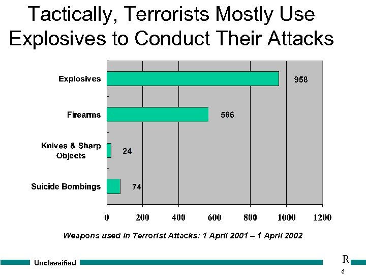 Tactically, Terrorists Mostly Use Explosives to Conduct Their Attacks Weapons used in Terrorist Attacks: