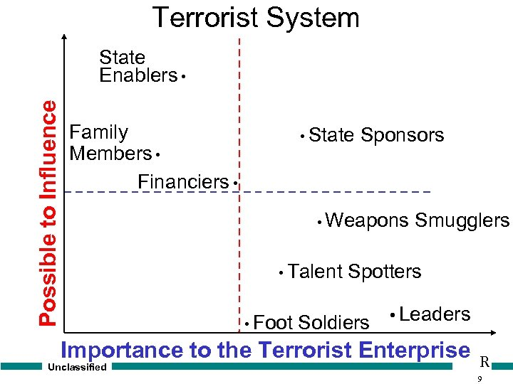 Terrorist System Possible to Influence State Enablers • Family Members • Financiers • •