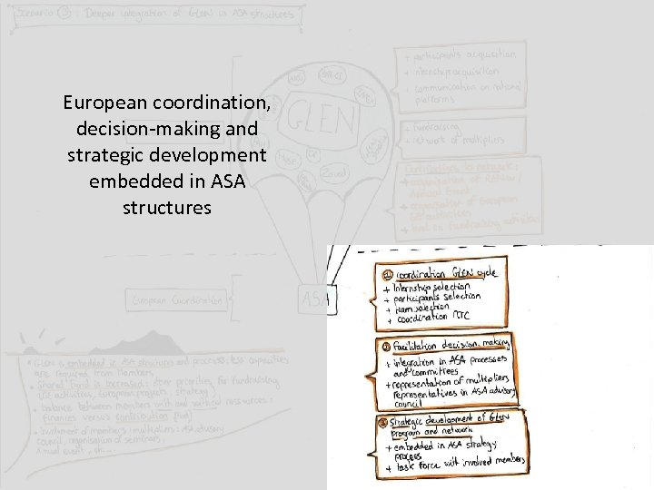 European coordination, decision-making and strategic development embedded in ASA structures