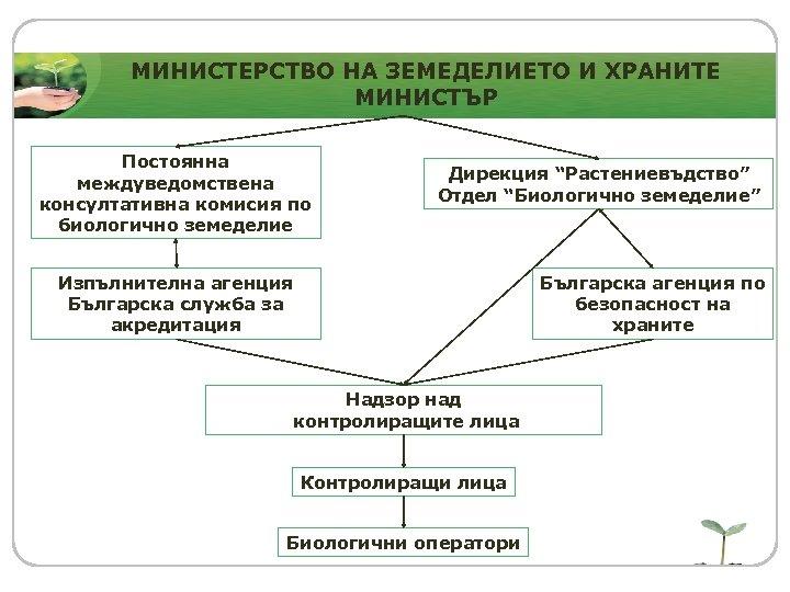 МИНИСТЕРСТВО НА ЗЕМЕДЕЛИЕТО И ХРАНИТЕ МИНИСТЪР Постоянна междуведомствена консултативна комисия по биологично земеделие Дирекция