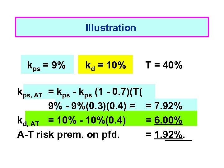 Illustration kps = 9% kd = 10% T = 40% kps, AT = kps