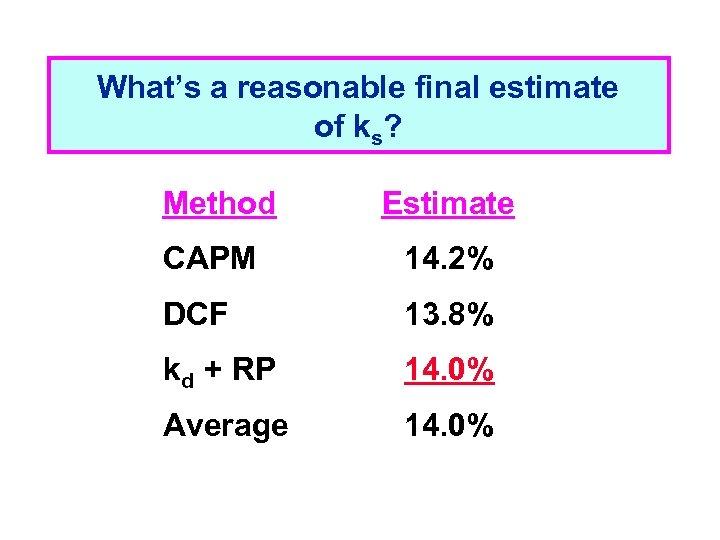 What's a reasonable final estimate of ks? Method Estimate CAPM 14. 2% DCF 13.