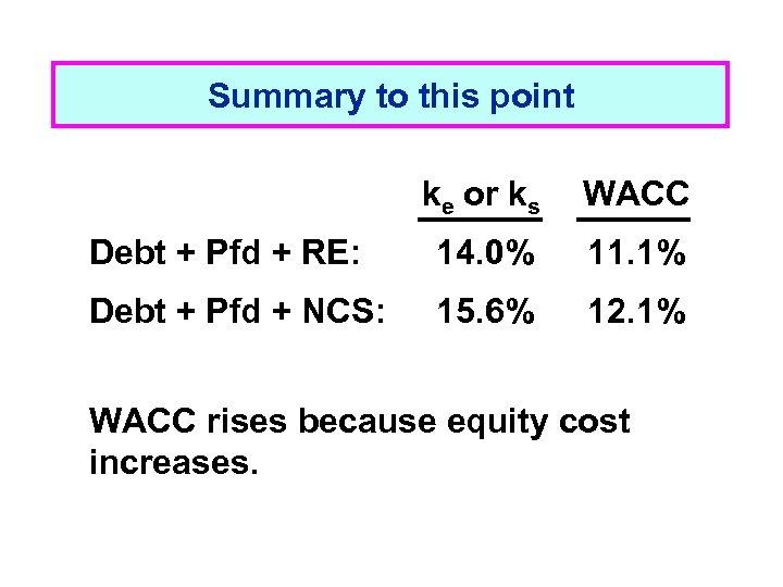 Summary to this point ke or ks WACC Debt + Pfd + RE: 14.