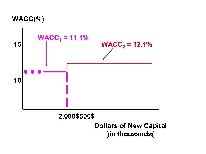WACC(%) 15 WACC 1 = 11. 1% WACC 2 = 12. 1% 10 2,