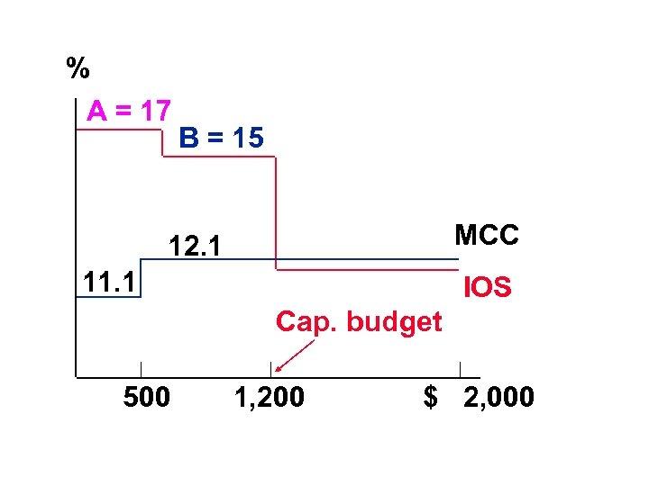 % A = 17 B = 15 MCC 12. 1 11. 1 IOS Cap.