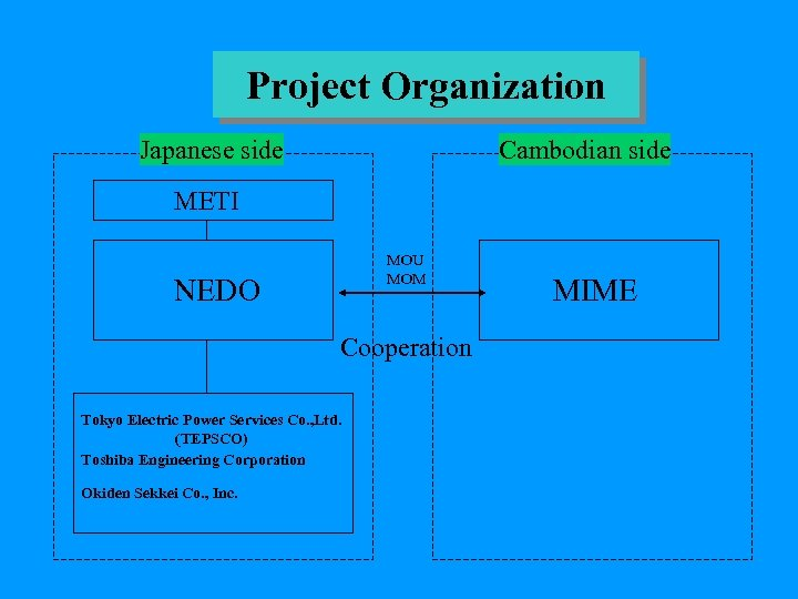 Project Organization Japanese side Cambodian side METI MOU MOM NEDO Cooperation Tokyo Electric Power