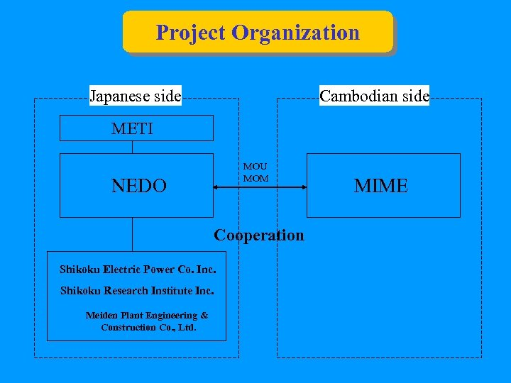 Project Organization Japanese side Cambodian side METI MOU MOM NEDO Cooperation Shikoku Electric Power
