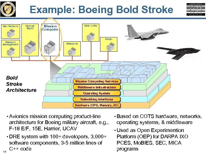 Example: Boeing Bold Stroke Nav Sensors Vehicle Mgmt Mission Computer Data Links Radar Weapon